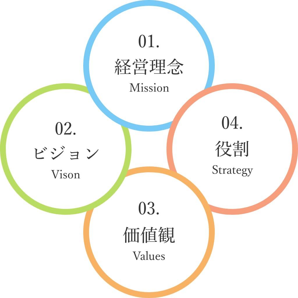 経営理念表
